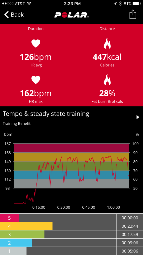 Workout heart rate report